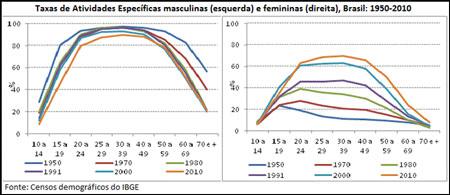 As taxas de atividade de homens e mulheres no mercado de trabalho no Brasil